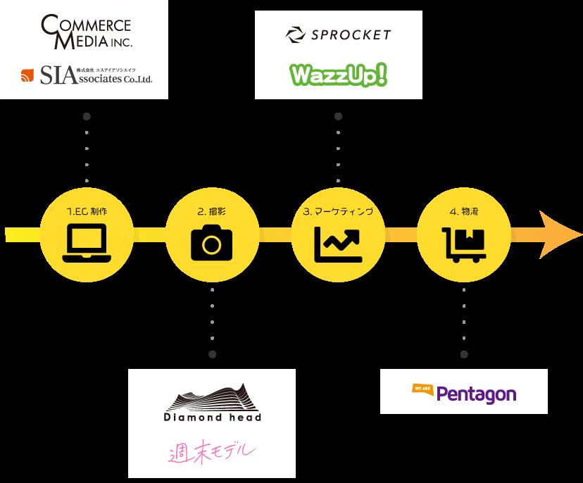各撮影フローに関わるパートナー企業